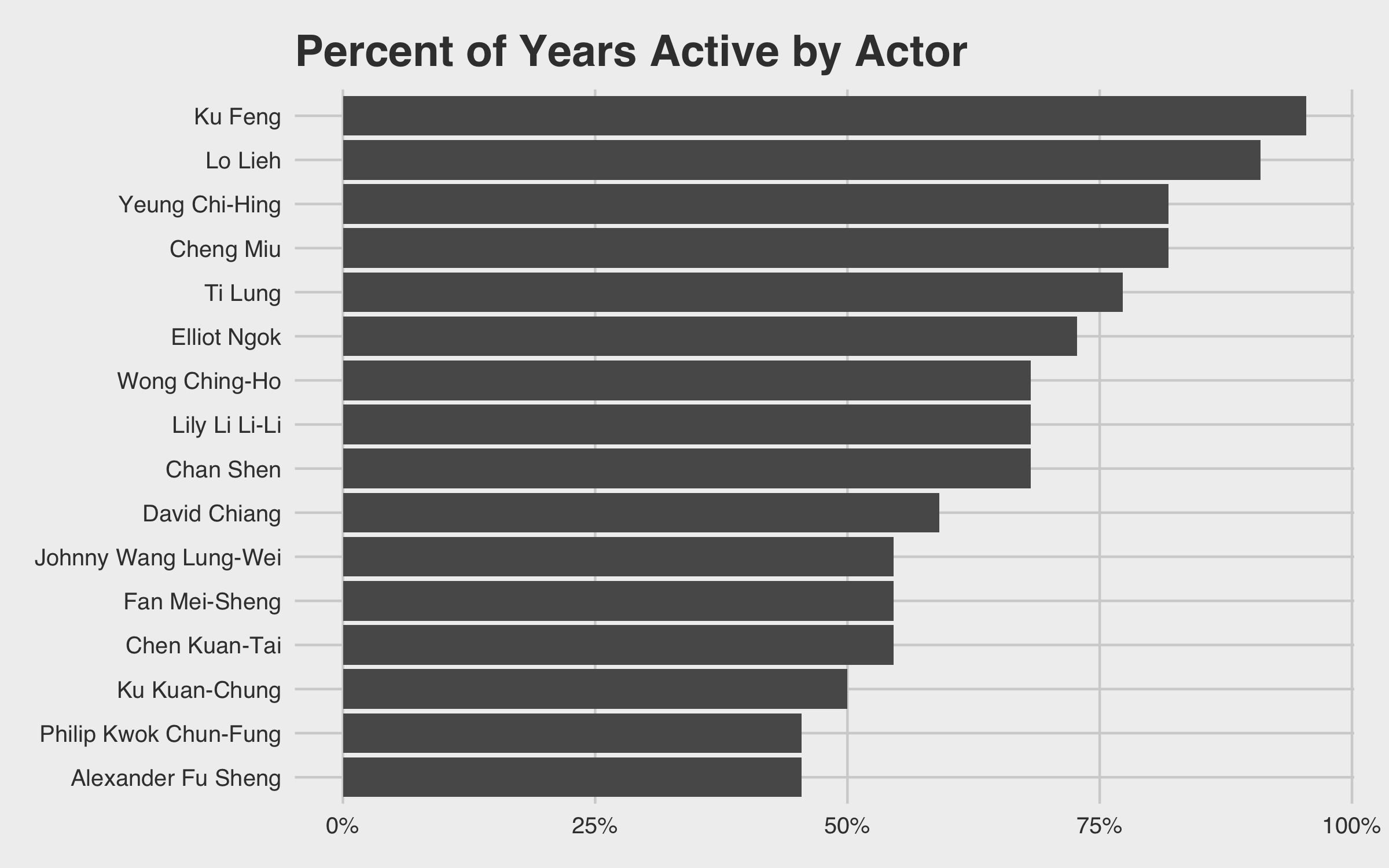 Percent Actors in Movies