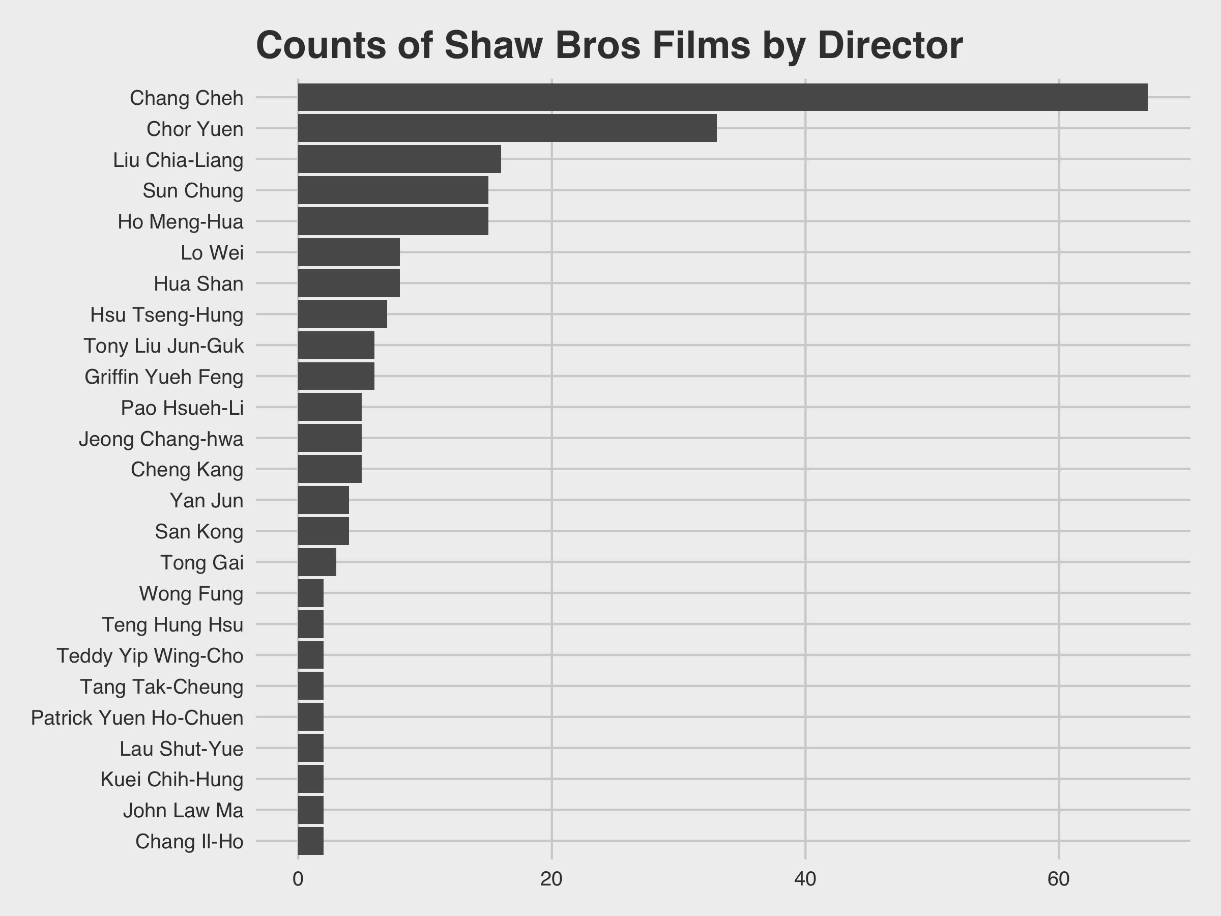 Top Directors