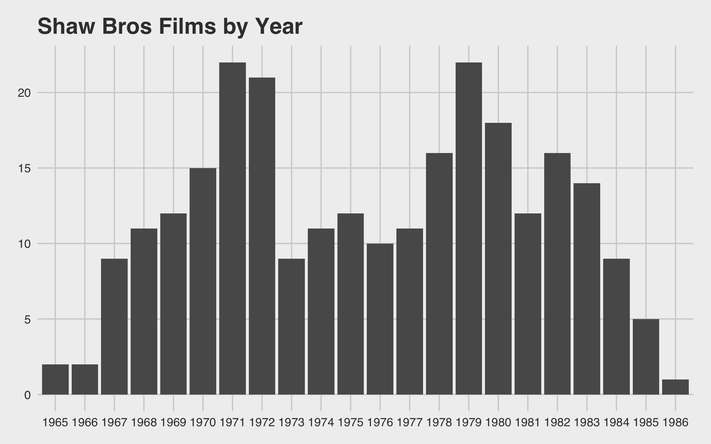 Shaw Bros Films by Year