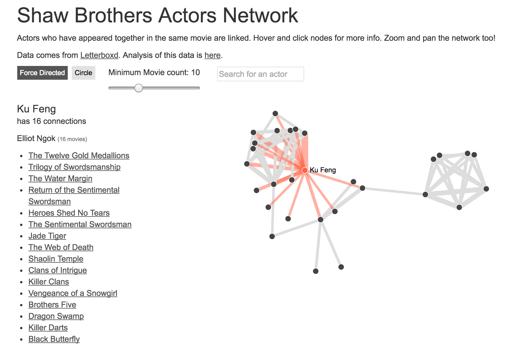 Actor Network