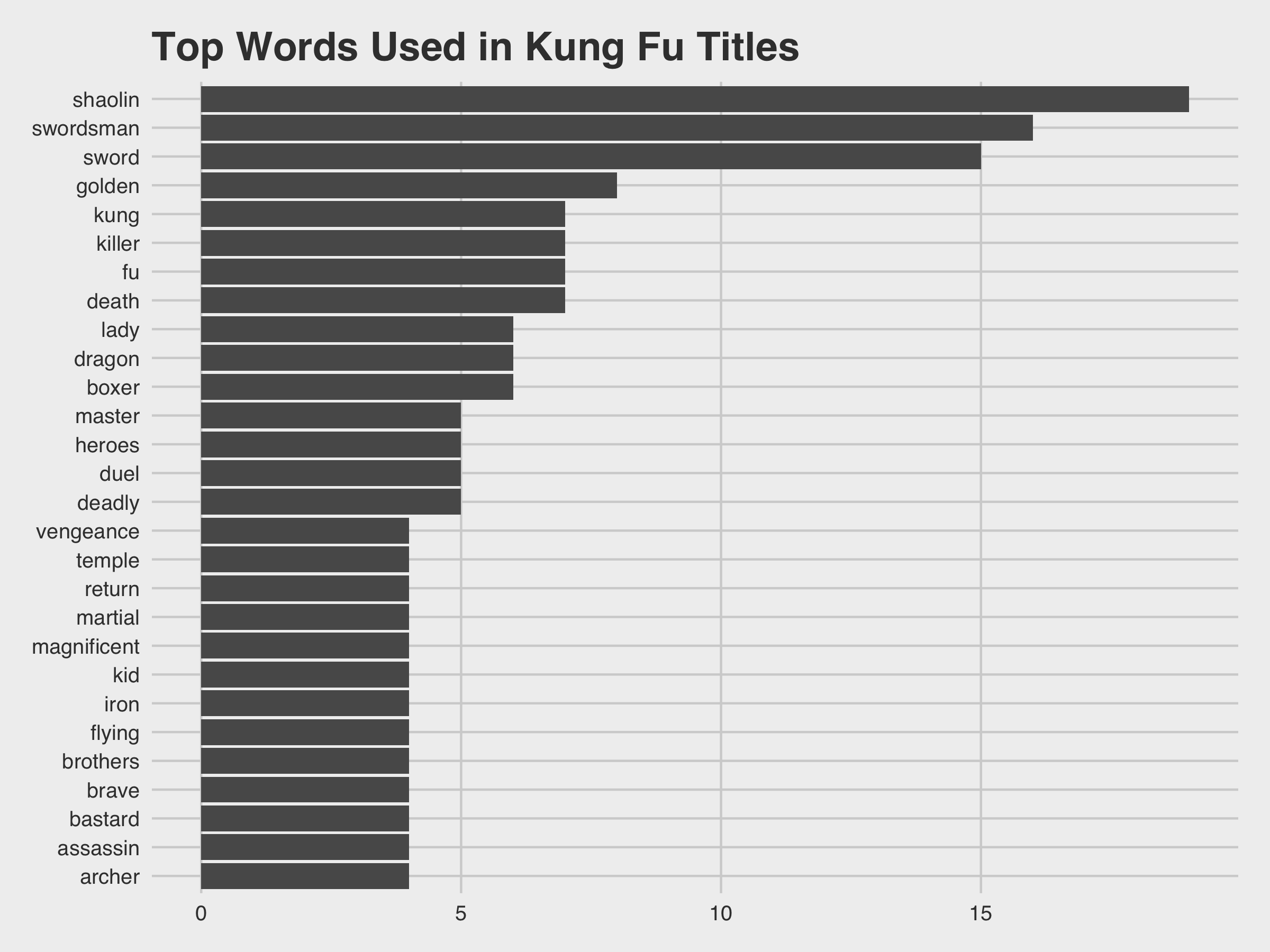 Top Words in Titles